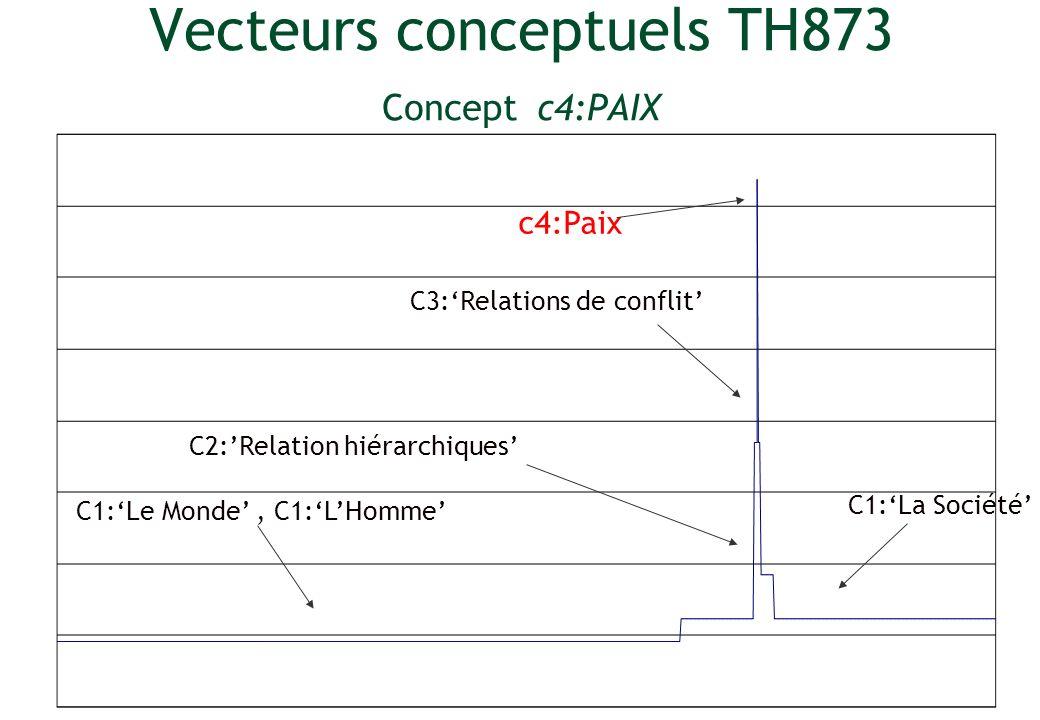 Vecteurs conceptuels TH873 Concept c4:PAIX