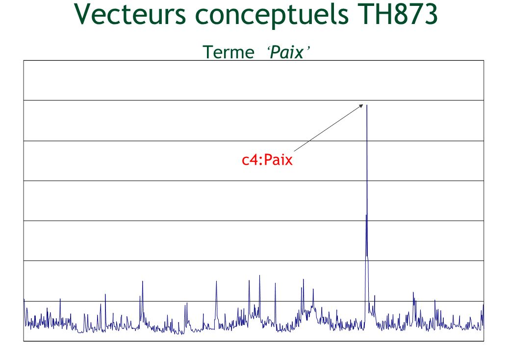 Vecteurs conceptuels TH873 Terme 'Paix'