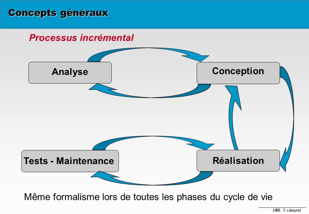 Processus incrémental