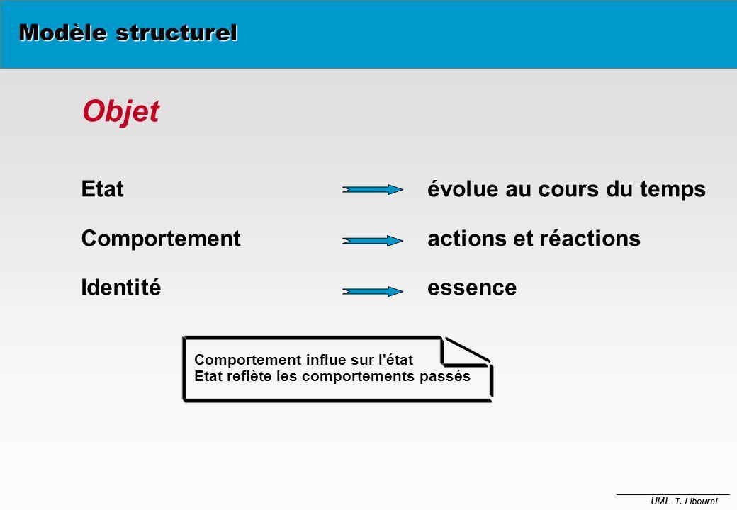 Objet Modèle structurel Etat évolue au cours du temps