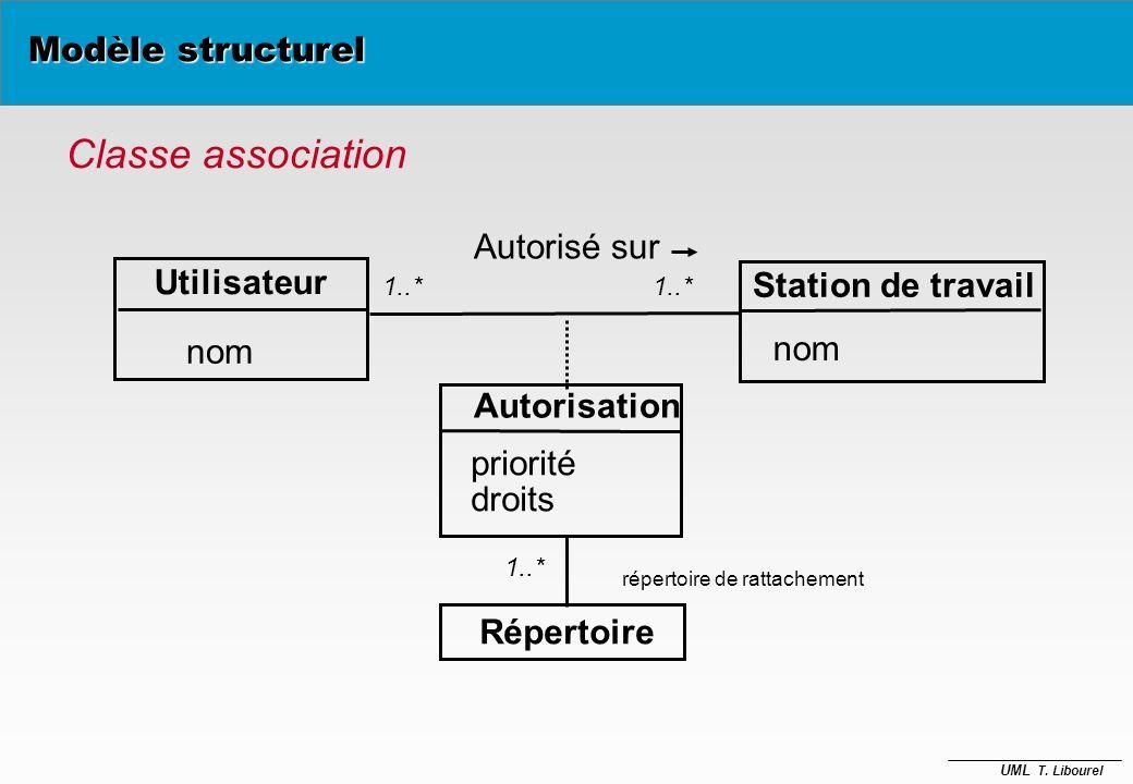 Classe association Modèle structurel Autorisé sur Utilisateur