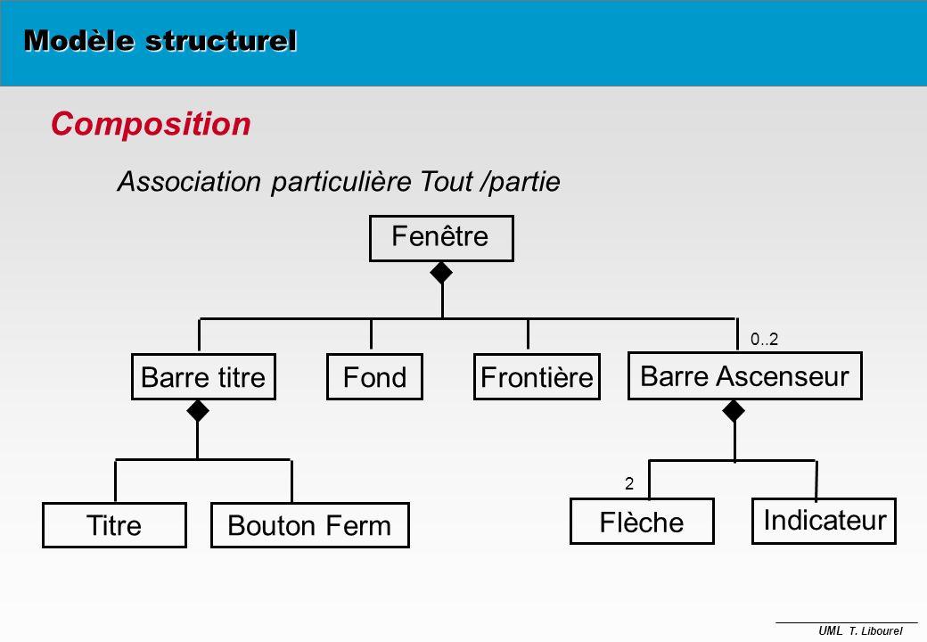 Composition Modèle structurel Association particulière Tout /partie