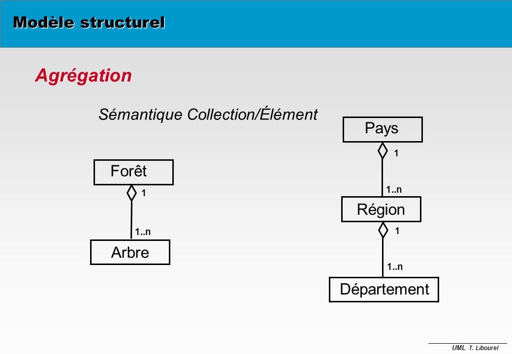 Agrégation Modèle structurel Sémantique Collection/Élément Pays Forêt