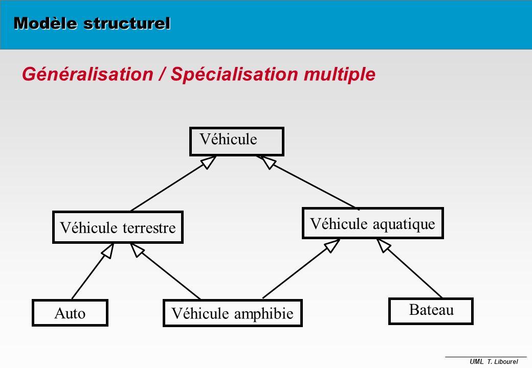 Généralisation / Spécialisation multiple
