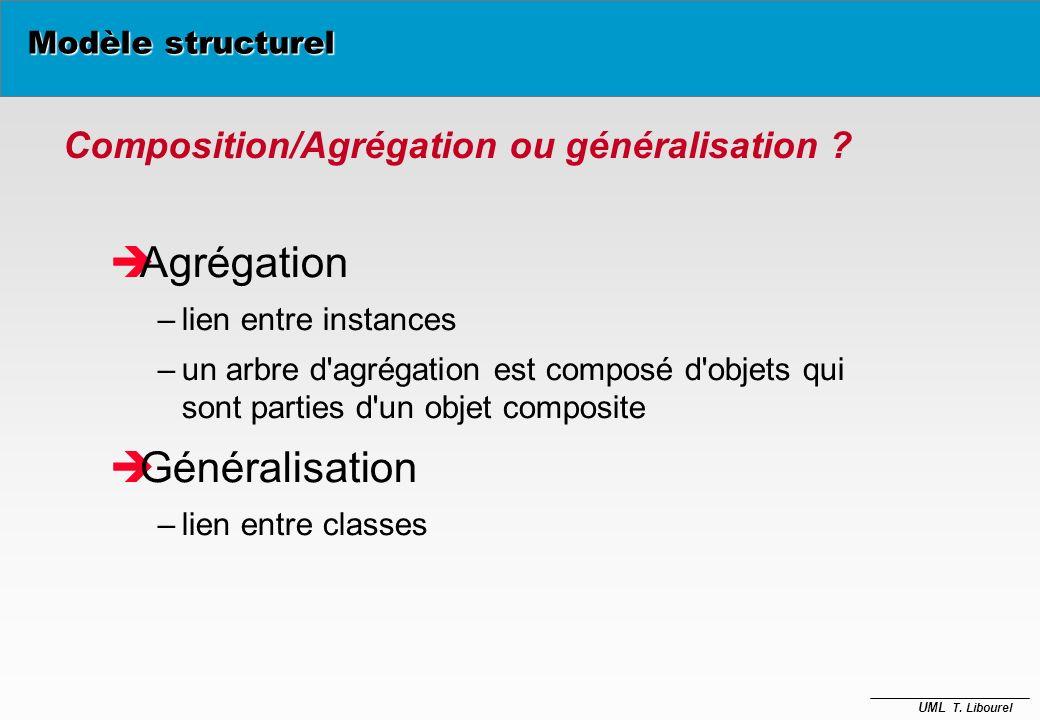Agrégation Généralisation Composition/Agrégation ou généralisation