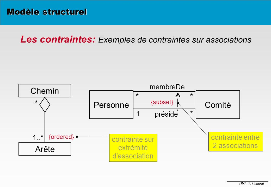 Les contraintes: Exemples de contraintes sur associations