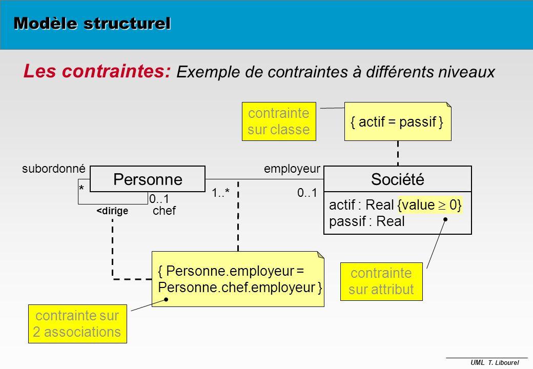 Les contraintes: Exemple de contraintes à différents niveaux