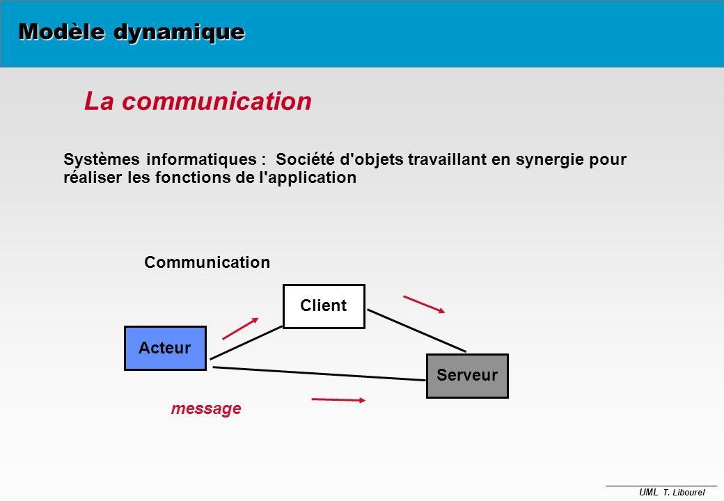 La communication Modèle dynamique