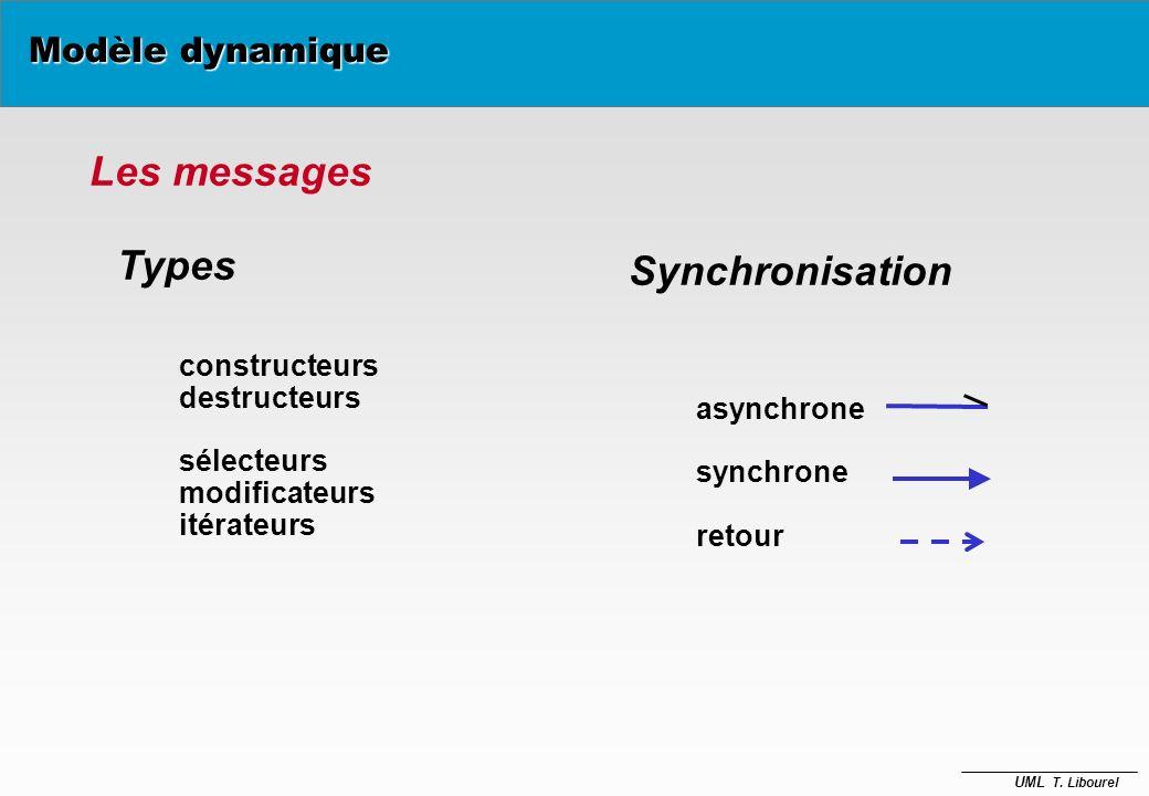 Les messages Types Synchronisation Modèle dynamique constructeurs