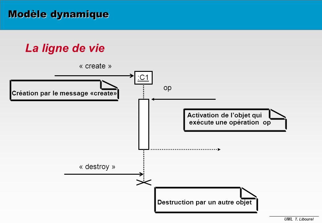 La ligne de vie Modèle dynamique « create » :C1 op « destroy »