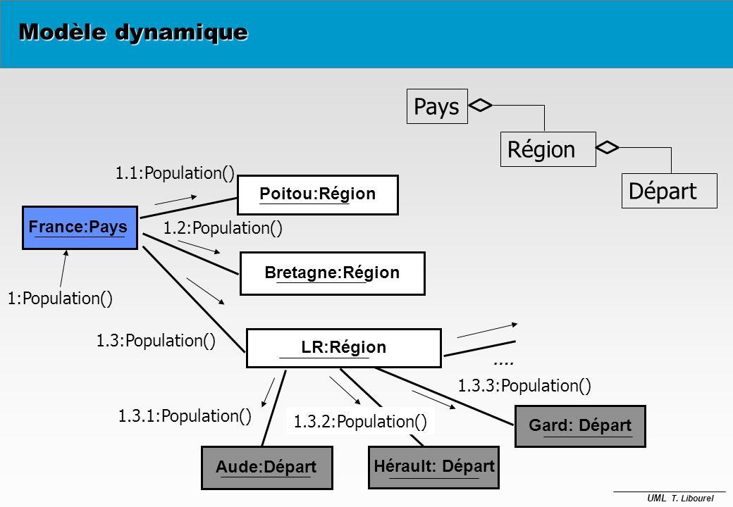Modèle dynamique Pays Région Départ 1.1:Population() Poitou:Région