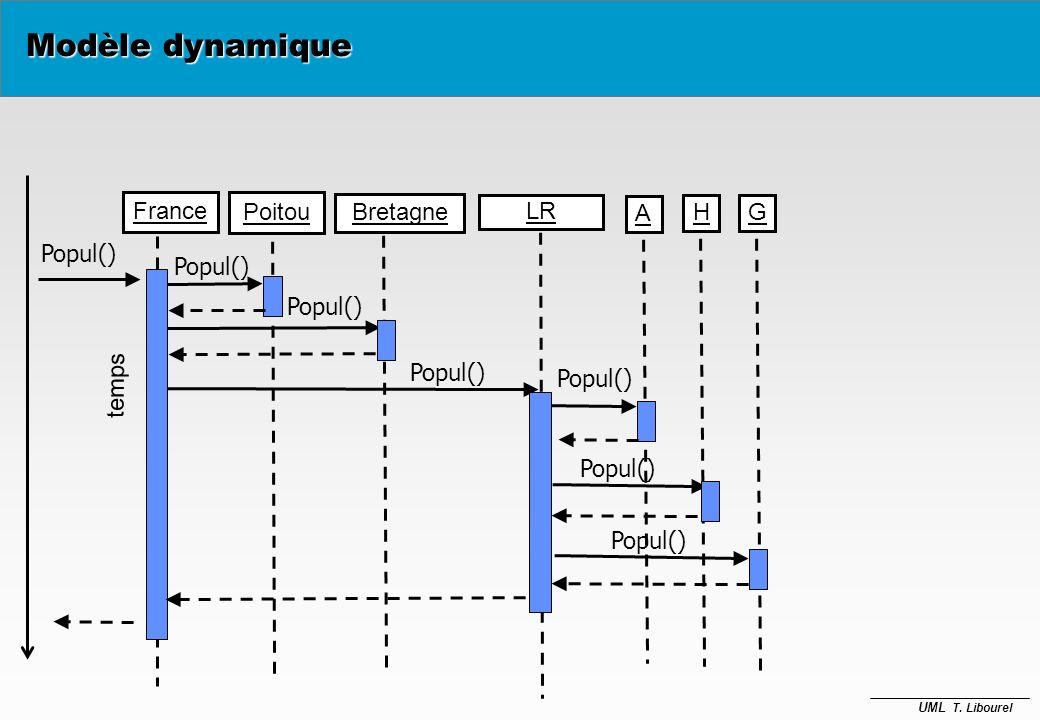 Modèle dynamique France Poitou Bretagne LR A H G Popul() Popul()