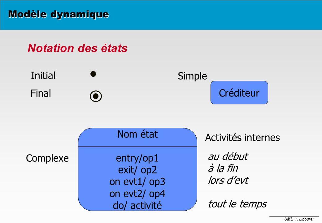 Notation des états Modèle dynamique Initial Simple Créditeur Final