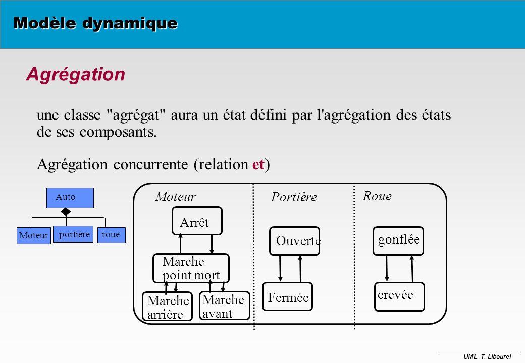 Agrégation Modèle dynamique