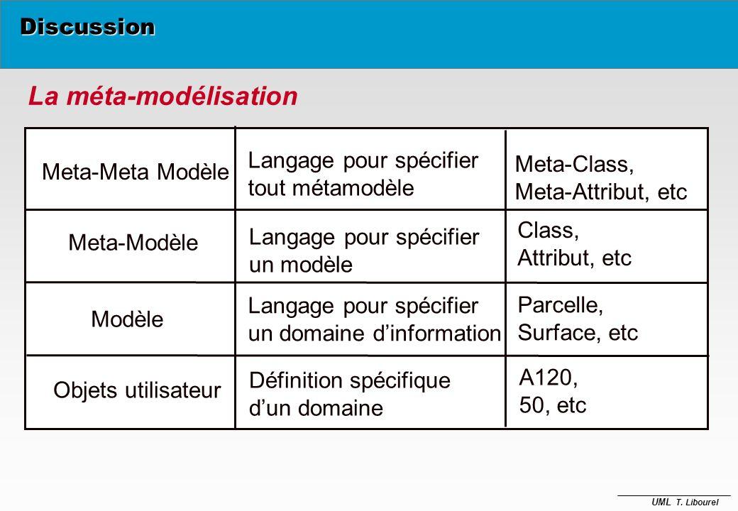 La méta-modélisation Discussion Langage pour spécifier Meta-Class,