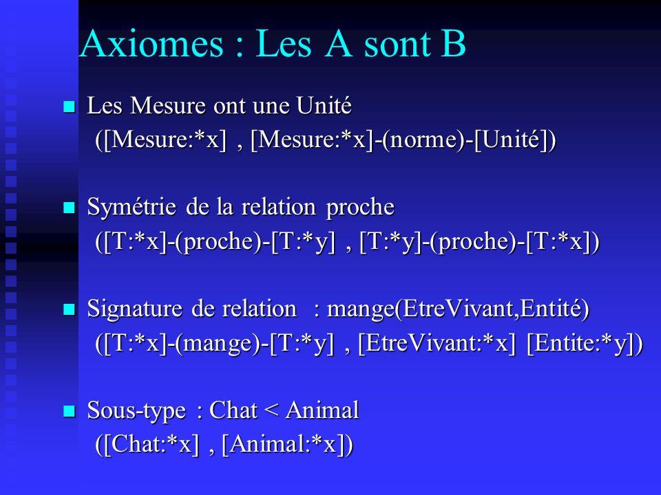 Axiomes : Les A sont B Les Mesure ont une Unité