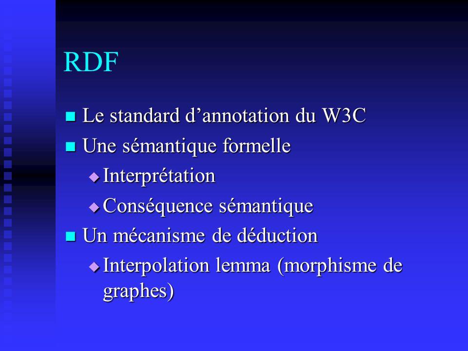 RDF Le standard d'annotation du W3C Une sémantique formelle
