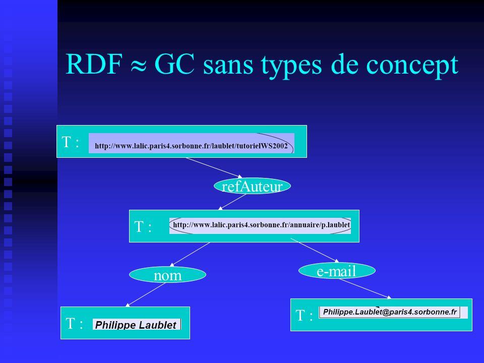 RDF  GC sans types de concept