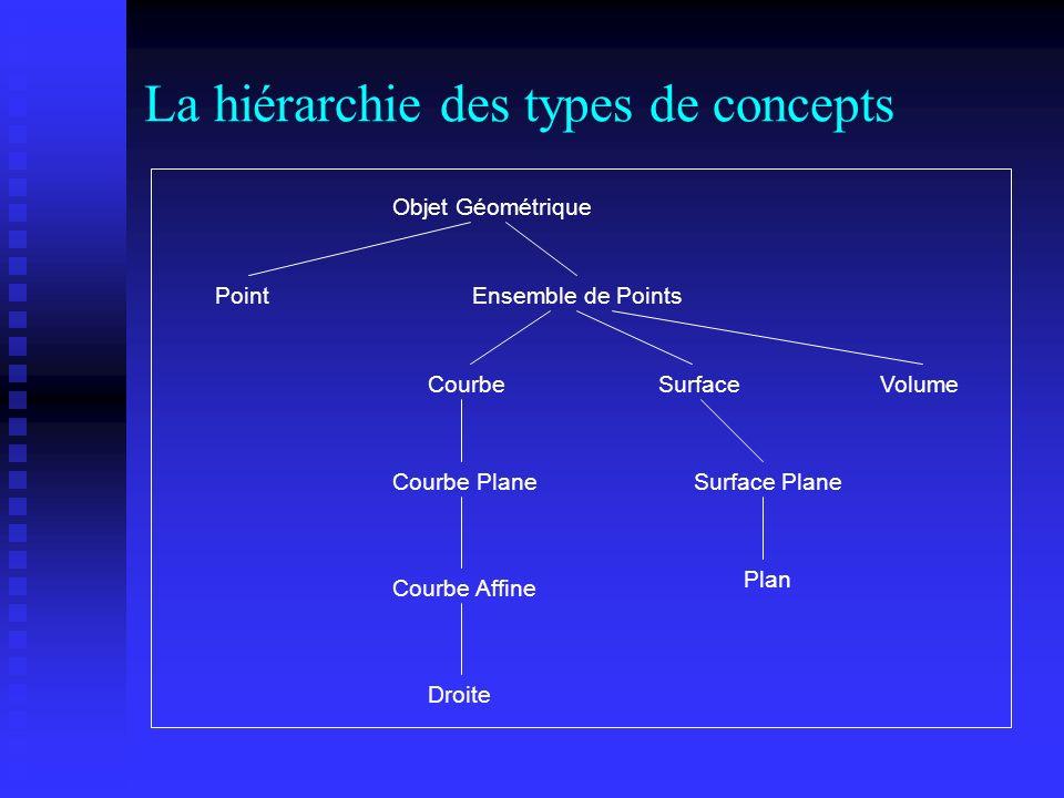La hiérarchie des types de concepts