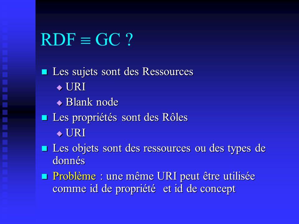RDF  GC Les sujets sont des Ressources URI Blank node