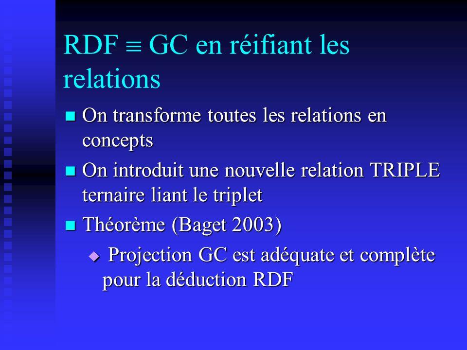 RDF  GC en réifiant les relations