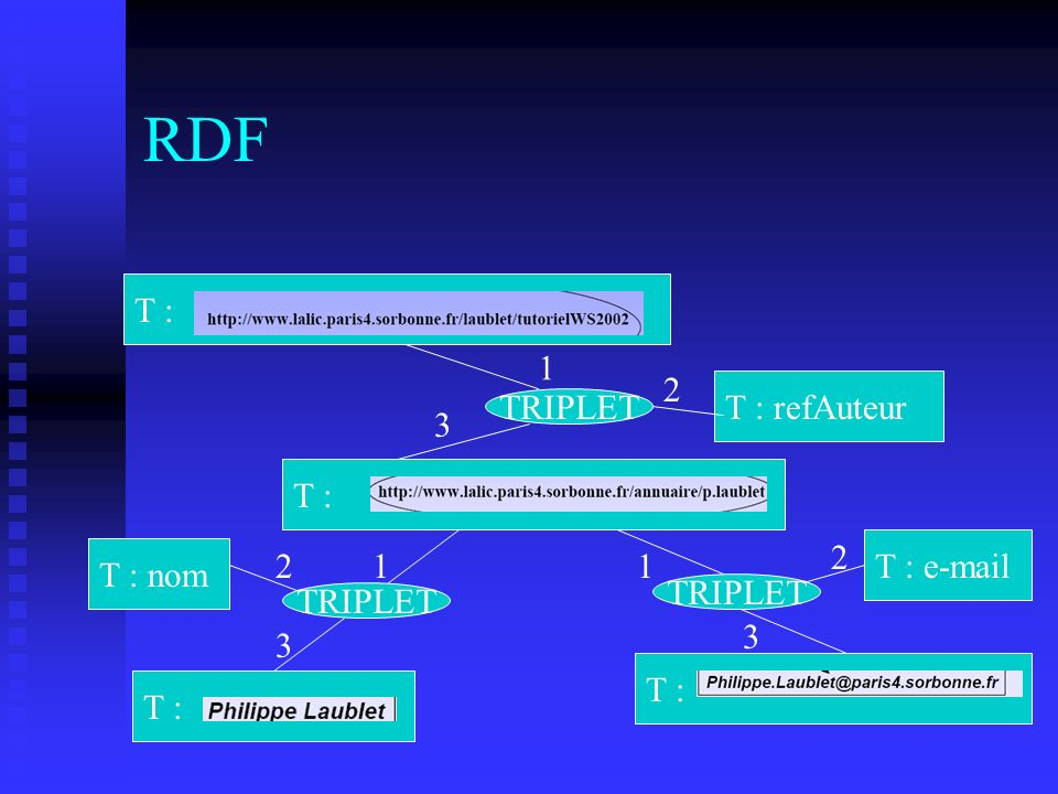 RDF T : 1 2 T : refAuteur TRIPLET 3 T : 2 T : e-mail T : nom 2 1 1