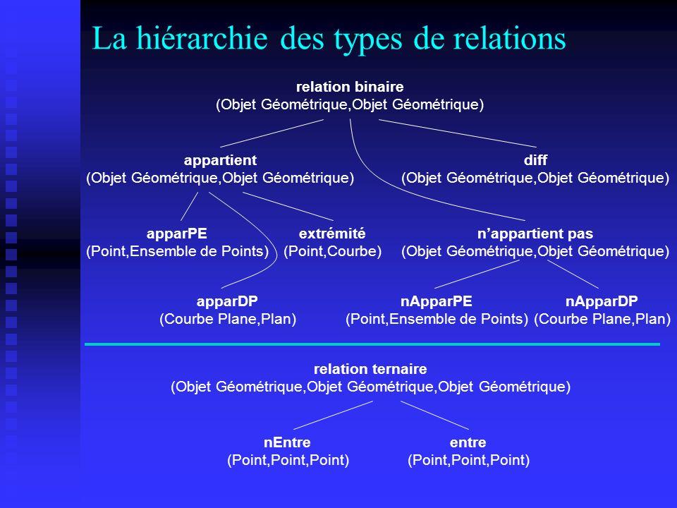 La hiérarchie des types de relations
