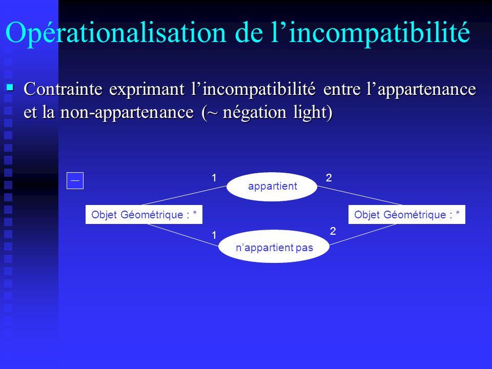 Opérationalisation de l'incompatibilité