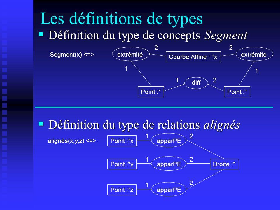 Les définitions de types