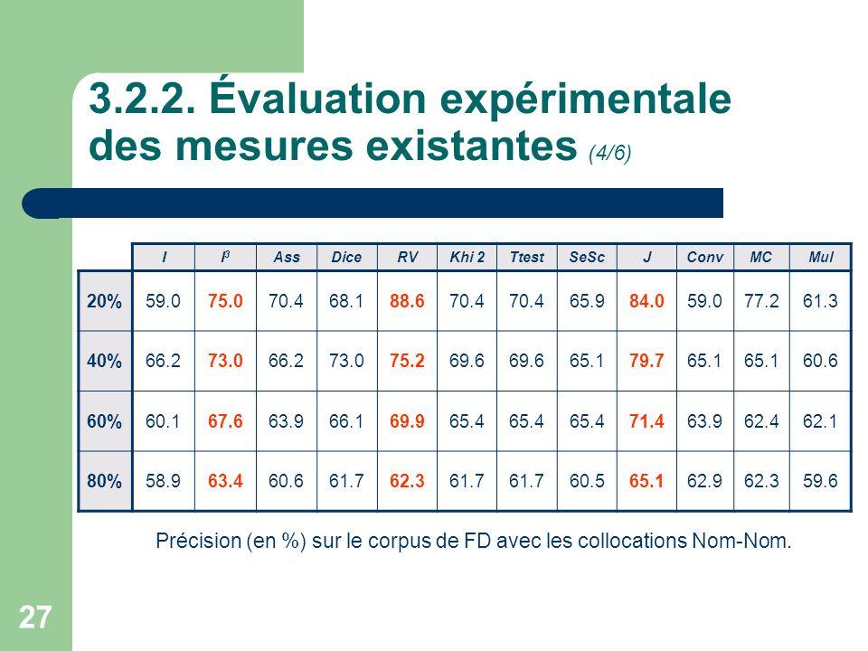 3.2.2. Évaluation expérimentale des mesures existantes (4/6)