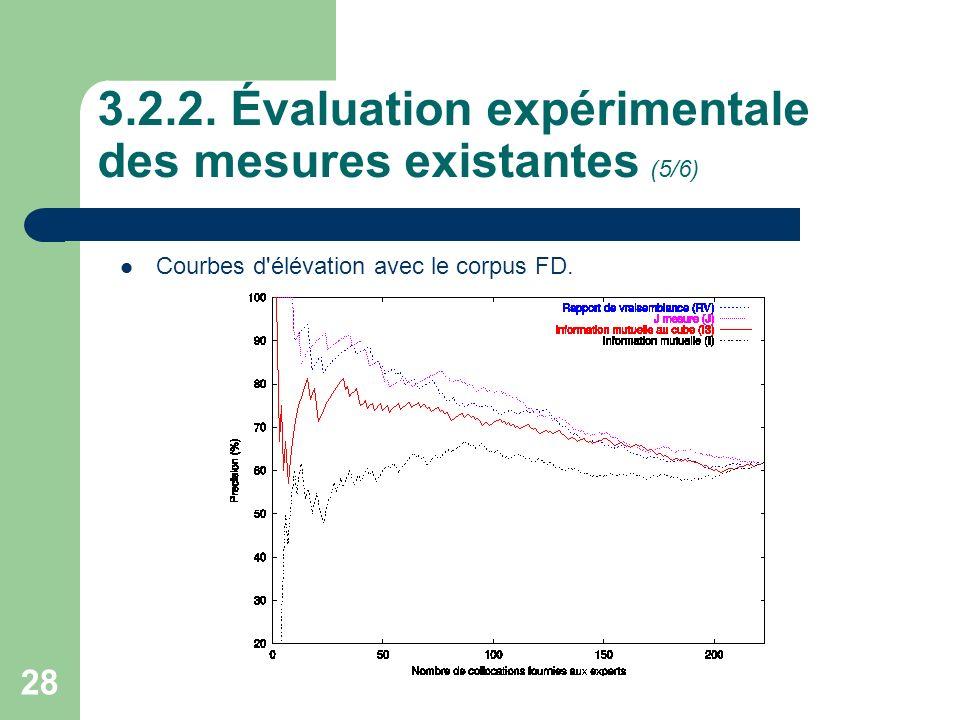 3.2.2. Évaluation expérimentale des mesures existantes (5/6)