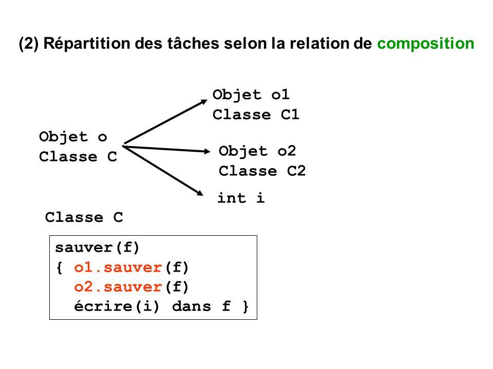 (2) Répartition des tâches selon la relation de composition