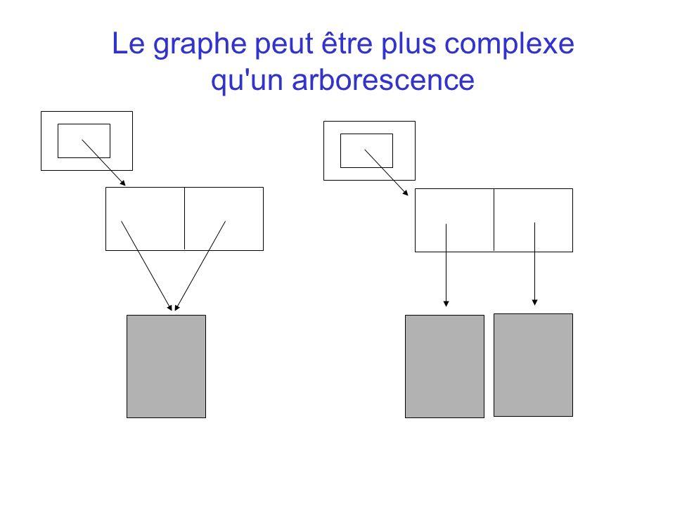 Le graphe peut être plus complexe qu un arborescence