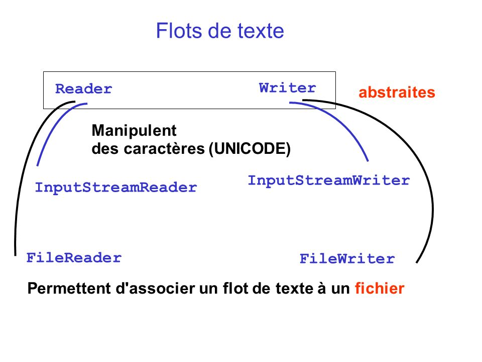 Flots de texte Reader Writer abstraites
