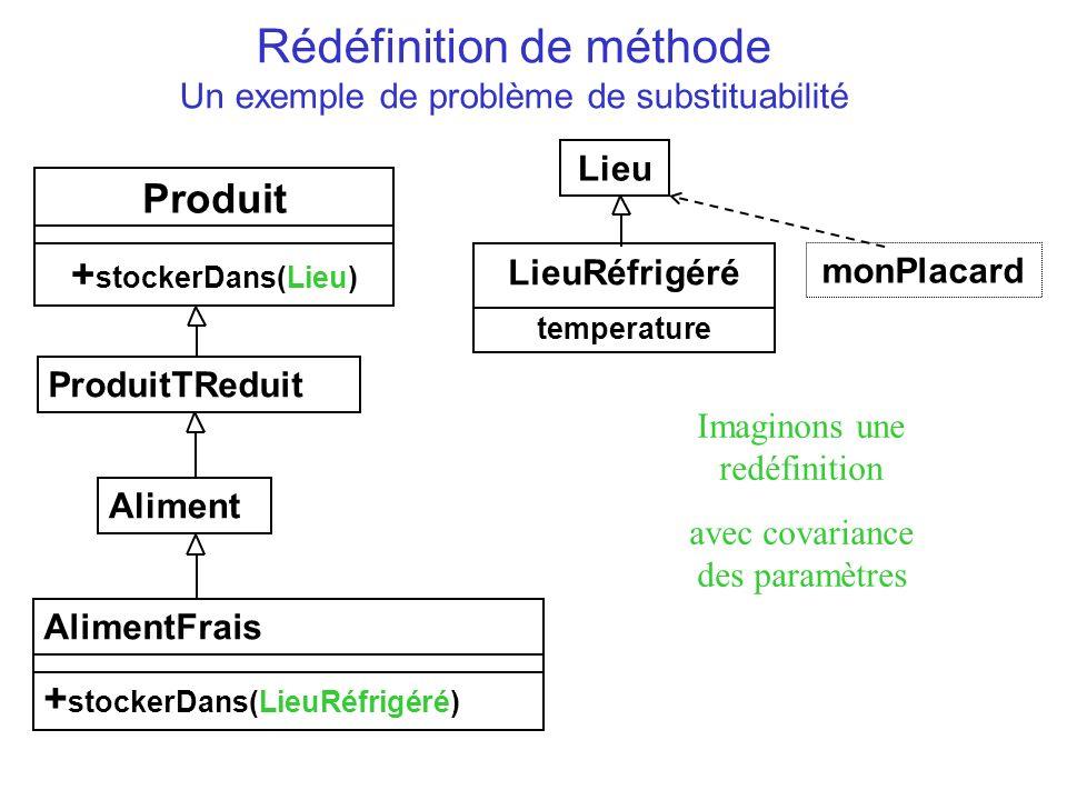 Rédéfinition de méthode Un exemple de problème de substituabilité