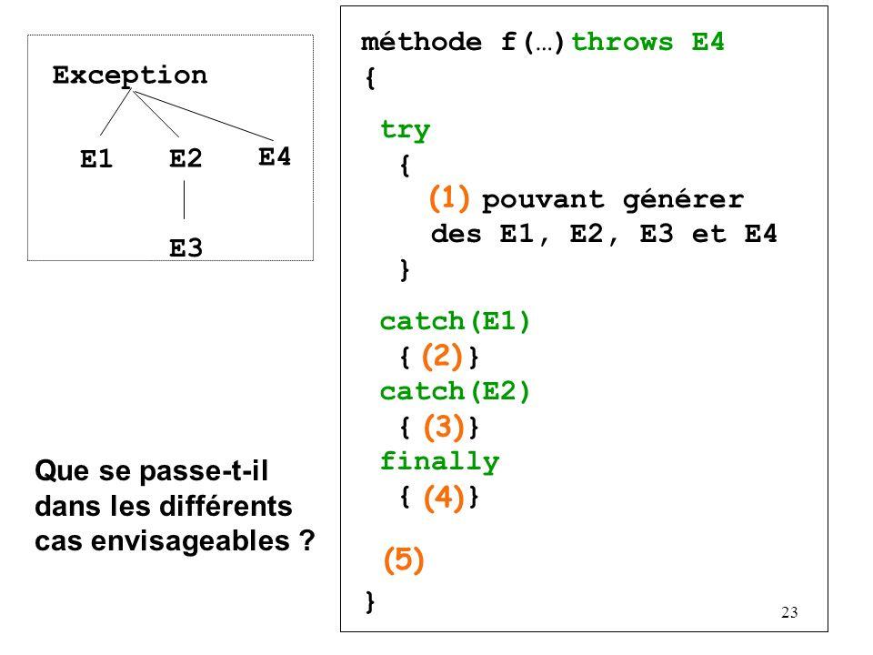 méthode f(…)throws E4 { try { pouvant générer des E1, E2, E3 et E4 } catch(E1) { } catch(E2) { } finally { }