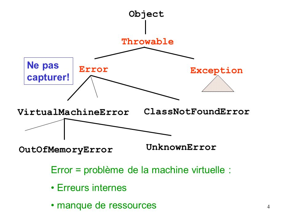 Object Throwable. Ne pas capturer! Error. Exception. VirtualMachineError. ClassNotFoundError. UnknownError.