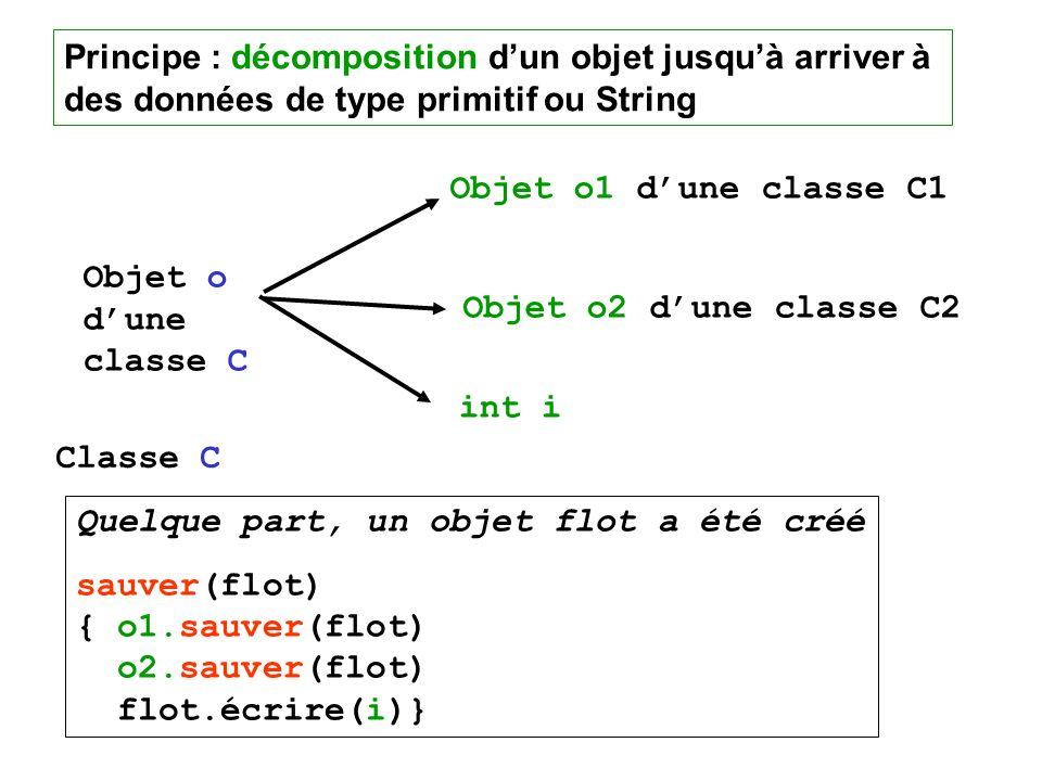 Principe : décomposition d'un objet jusqu'à arriver à des données de type primitif ou String