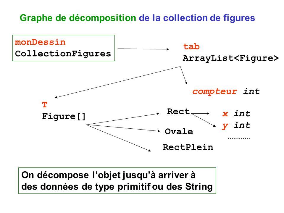 Graphe de décomposition de la collection de figures