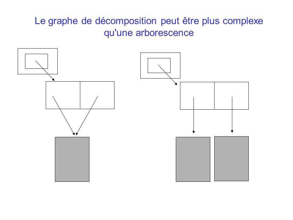 Le graphe de décomposition peut être plus complexe qu une arborescence