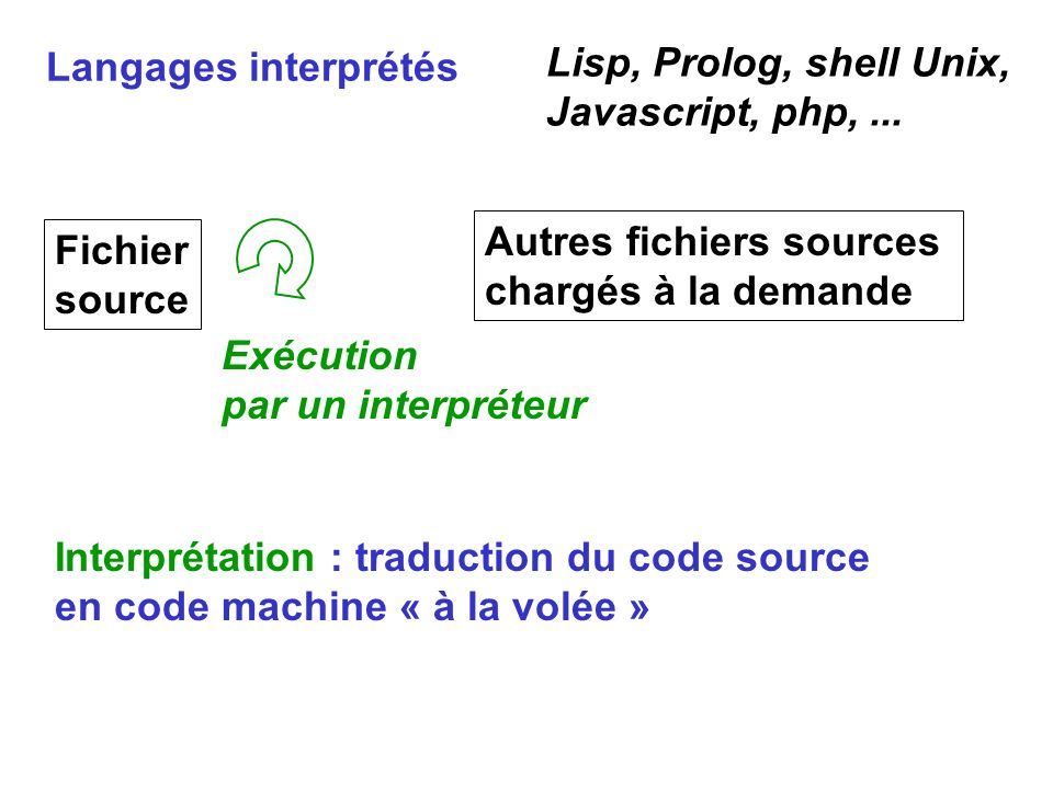 Langages interprétés Lisp, Prolog, shell Unix, Javascript, php, ... Autres fichiers sources. chargés à la demande.