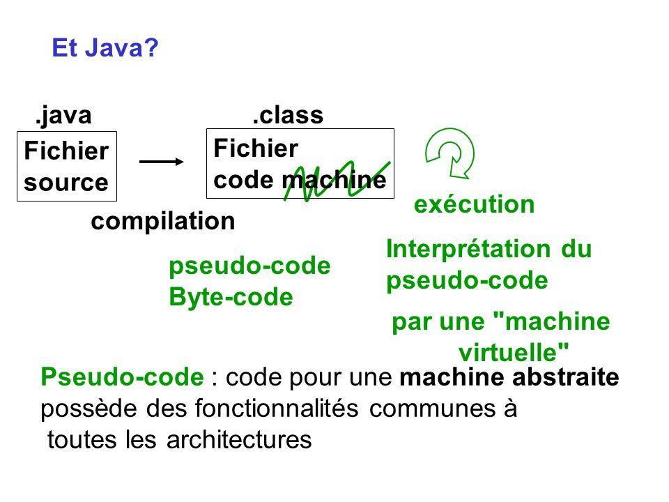 Et Java Fichier. source. .java. Fichier. code machine. .class. compilation. exécution. Interprétation du.