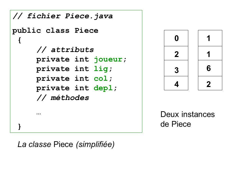 La classe Piece (simplifiée)