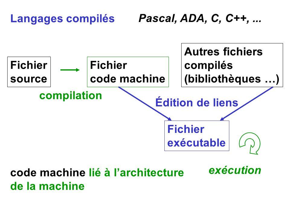 Langages compilés Pascal, ADA, C, C++, ... Autres fichiers. compilés. (bibliothèques …) Fichier.