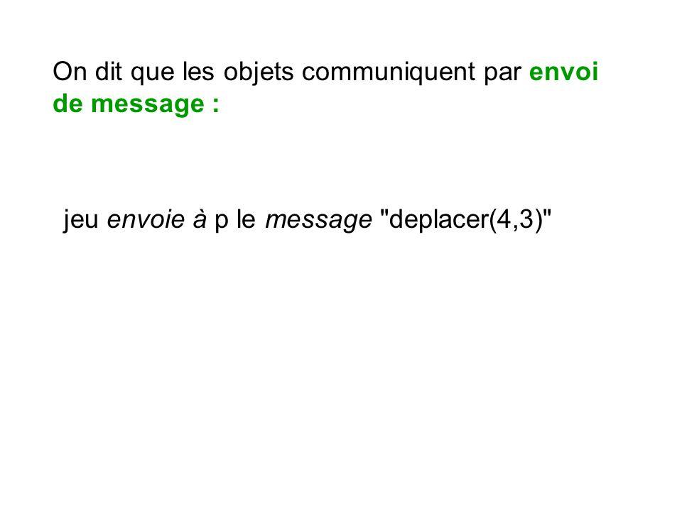On dit que les objets communiquent par envoi de message :