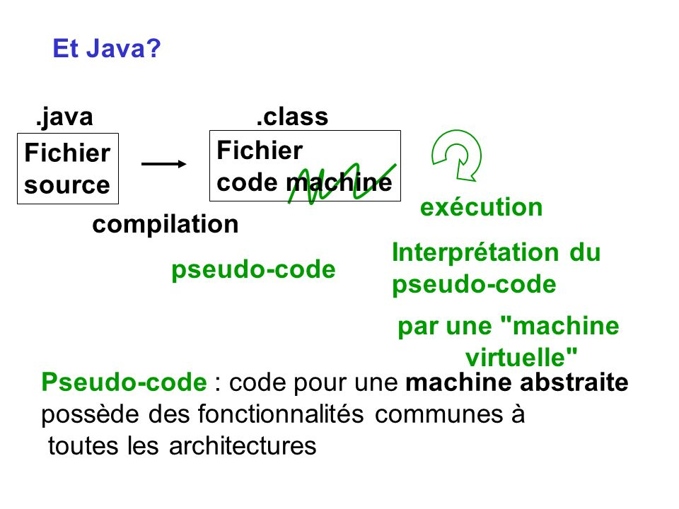 Et Java Fichier. source. .java. Fichier. code machine. .class. compilation. exécution. Interprétation du.