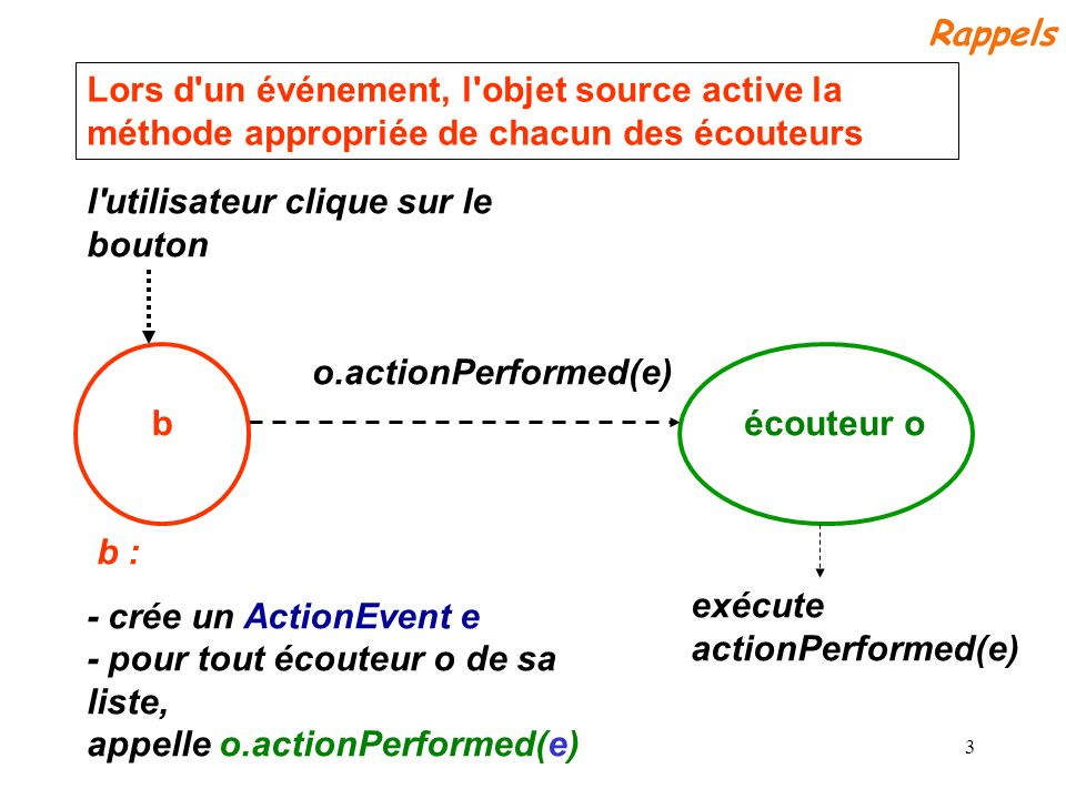 Rappels Lors d un événement, l objet source active la méthode appropriée de chacun des écouteurs. l utilisateur clique sur le bouton.