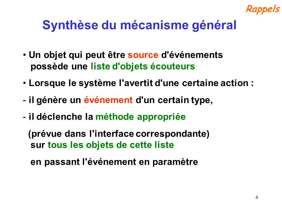 Synthèse du mécanisme général
