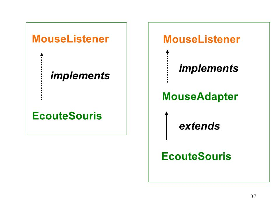 MouseAdapter EcouteSouris MouseListener implements extends MouseListener implements EcouteSouris