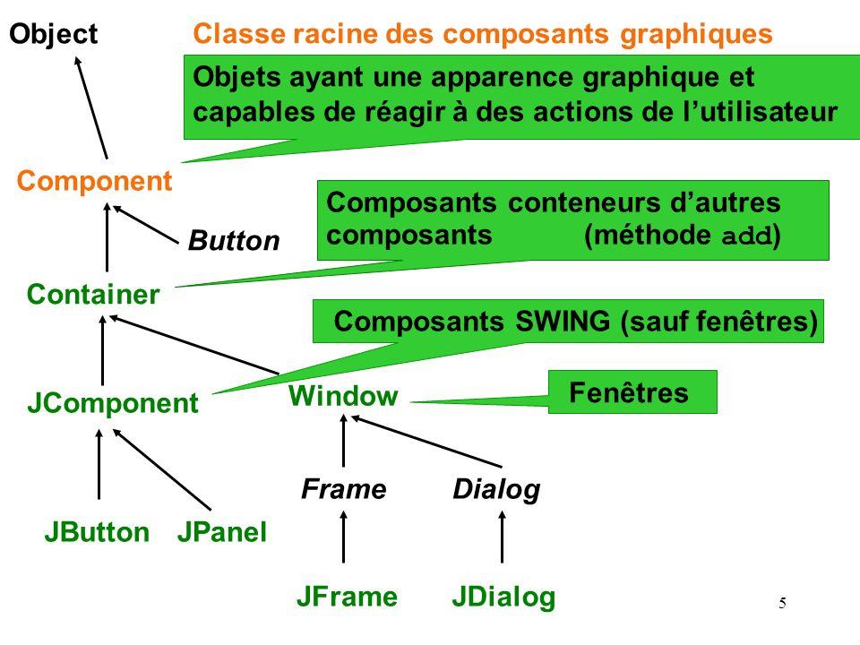 Object Objets ayant une apparence graphique et capables de réagir à des actions de l'utilisateur. Classe racine des composants graphiques.